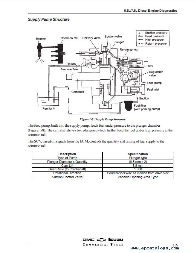 Isuzu 5 2L/7 8L Diesel Engine Diagnostics Participant's Manual PDF