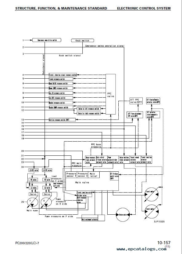 Komatsu Excavator PC200 LC 7 PC220 LC 7 Shop Manual PDF