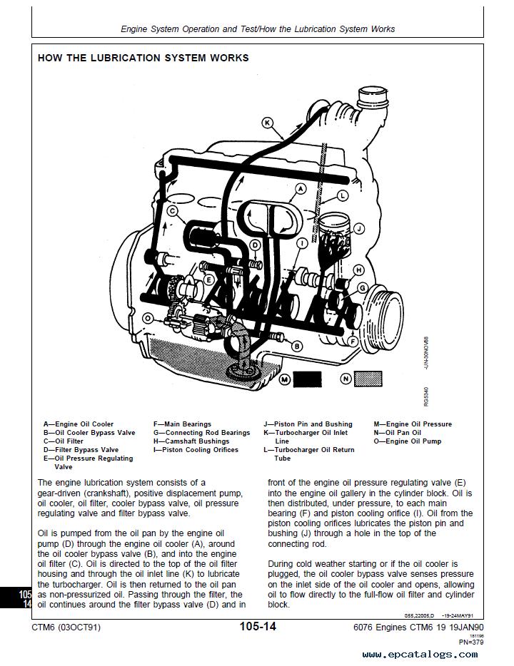 John Deere 6076 Diesel Engine Ponent Technical Manual Ctm6