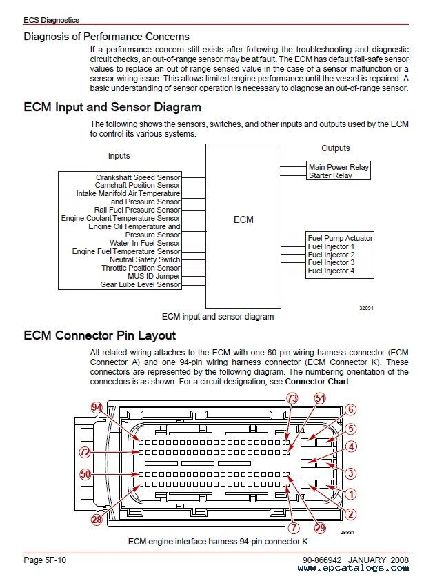 cat c15 injector wiring harness cat image wiring caterpillar c15 ecm wiring diagram caterpillar on cat c15 injector wiring harness