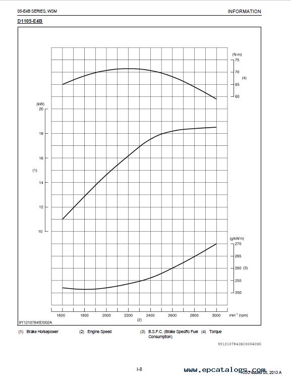 Kubota 3 Cylinder Diesel Engine Torque Specs