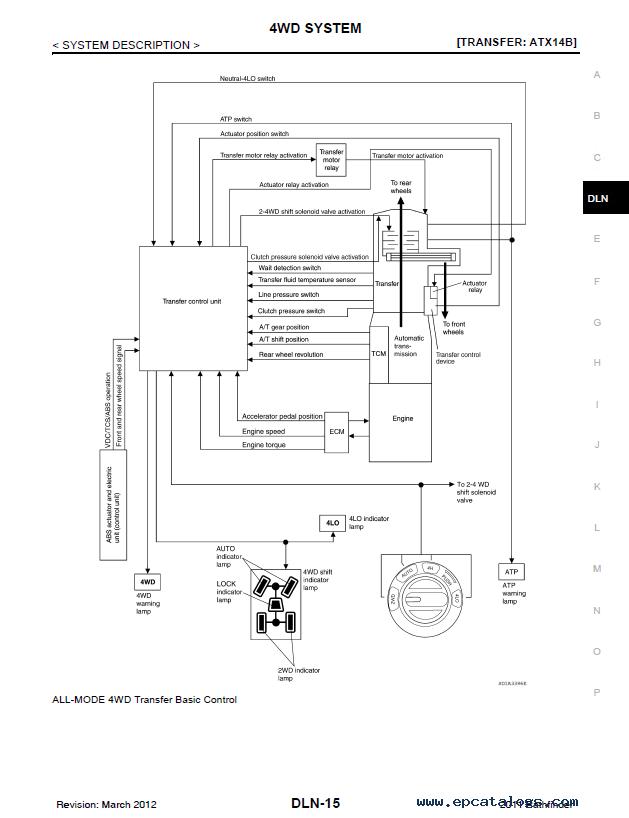 Nissan Pathfinder 1995-2014 Owners User manual PDF Download