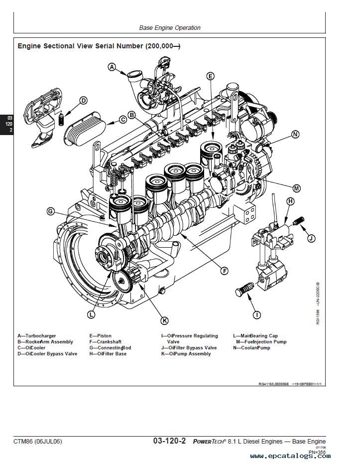 John Deere Powertech 8 1l Diesel Engine Ctm86 Pdf