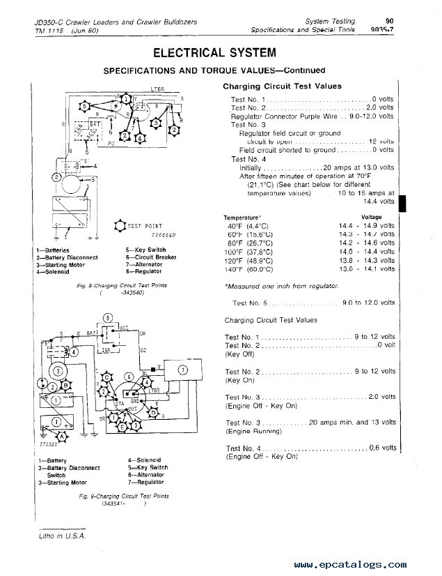 John Deere 350C, 350D, 355D Crawler Bulldozer & Crawler Loader TM1115  Technical Manual PDF