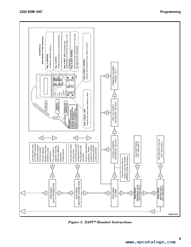 Hyster Forklift Ignition Wiring Diagram | Diagram on