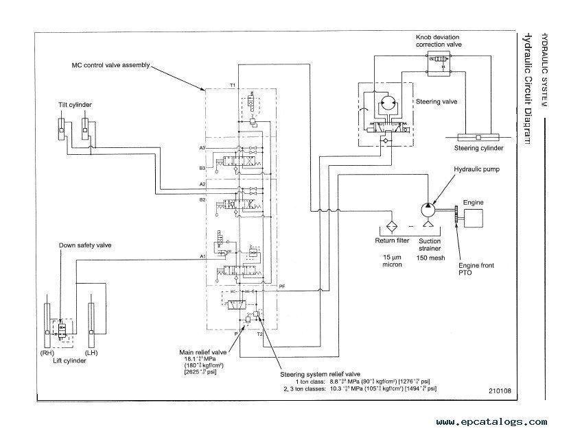 cat forklift parts manual pdf