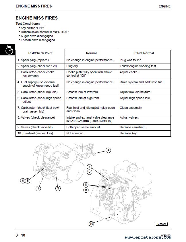 John deere 828d Parts manual