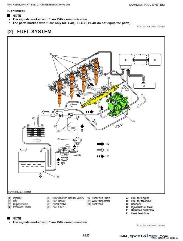 Kubota Common Rail System V2607-CR/V3307-CR Diagnosis Manual PDF