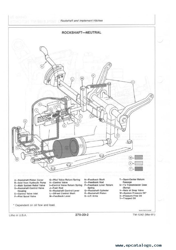 John Deere 650 & 750 Tractors Technical Manual TM1242 PDF, repair ...