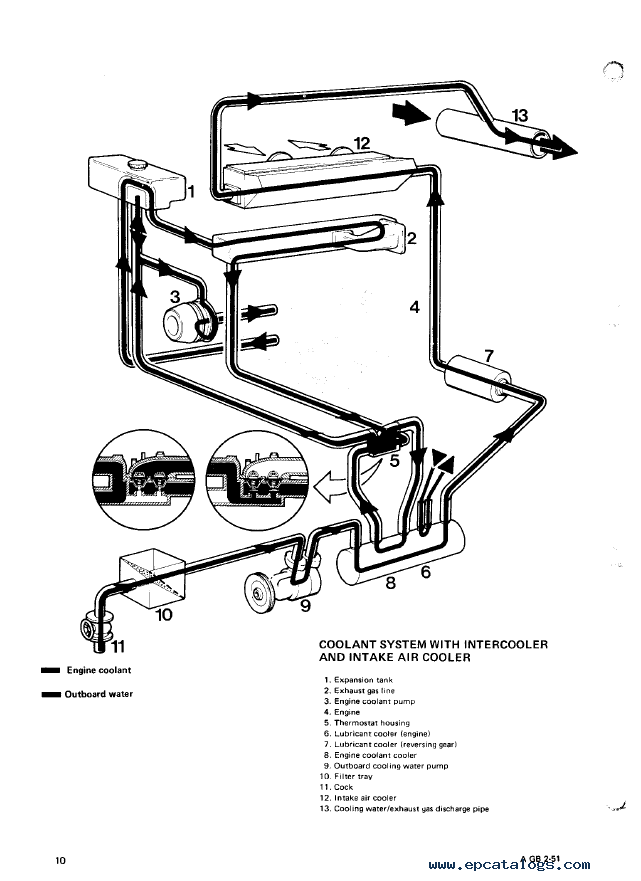 [SCHEMATICS_4PO]  DAF Diesel DD 575 DF 615 DT 615 Service Manual PDF | International 466t Engine Coolant Diagram |  | EPCATALOGS