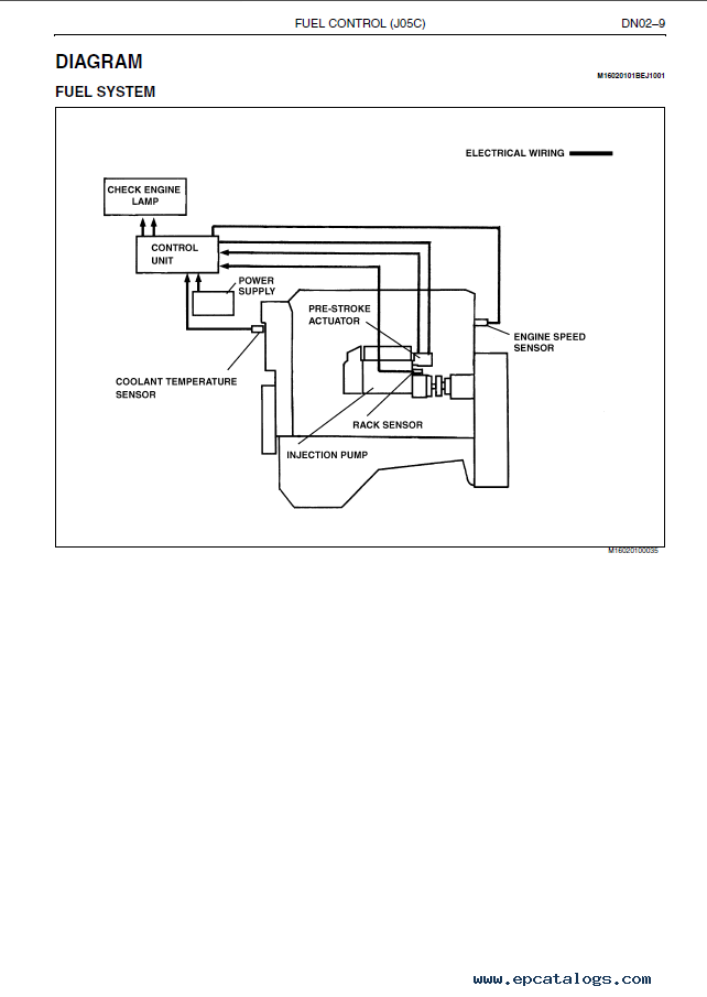 hino altenator wiring diagram wiring diagram and schematic looking for a wiring diagram ford l8000 1995 mins