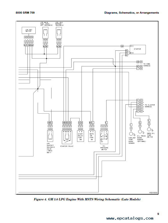 Hyster Cl 5 For H177 (H45-65XM) Internal Combustion Engine Trucks PDF on hyster electrical diagrams, hyster w40z, hyster ignition system, hyster 5.0 engine, hyster hydraulic diagram, hyster forklift tire diagram, hyster forklift schematic,
