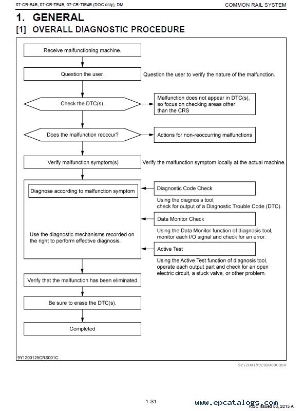 Kubota Common Rail System V2607-CR/V3307-CR Diagnosis Manual PDF