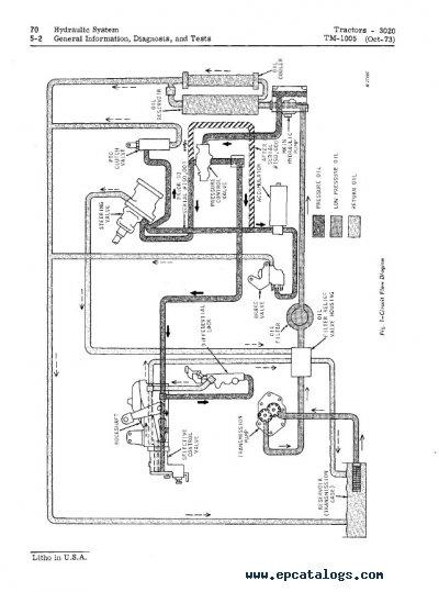 John Deere 3020 12 Volt Wiring Diagram